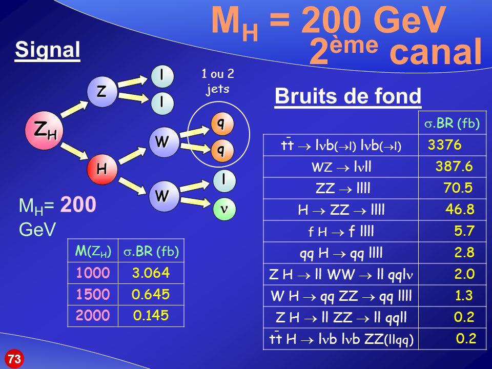 M H = 200 GeV Signal 1 ou 2 jets ZHZHZHZH Z W Hll q q l W M (Z H ).BR (fb) 10003.064 15000.645 20000.145 Bruits de fond M H = 200 GeV 2 ème canal.BR (fb) tt l b ( l) l b ( l) 3376 WZ l ll 387.6 ZZ llll 70.5 H ZZ llll 46.8 f H f llll 5.7 qq H qq llll 2.8 Z H ll WW ll qql 2.0 W H qq ZZ qq llll 1.3 Z H ll ZZ ll qqll 0.2 tt H l b l b ZZ (llqq) 0.2 - - 73
