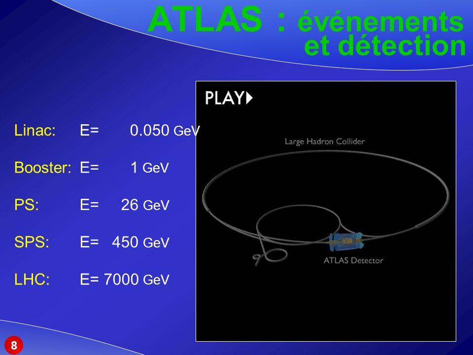 ATLAS : événements et détection 8 PS: E= 26 GeV SPS: E= 450 GeV LHC: E= 7000 GeV Linac: E= 0.050 GeV Booster: E= 1 GeV