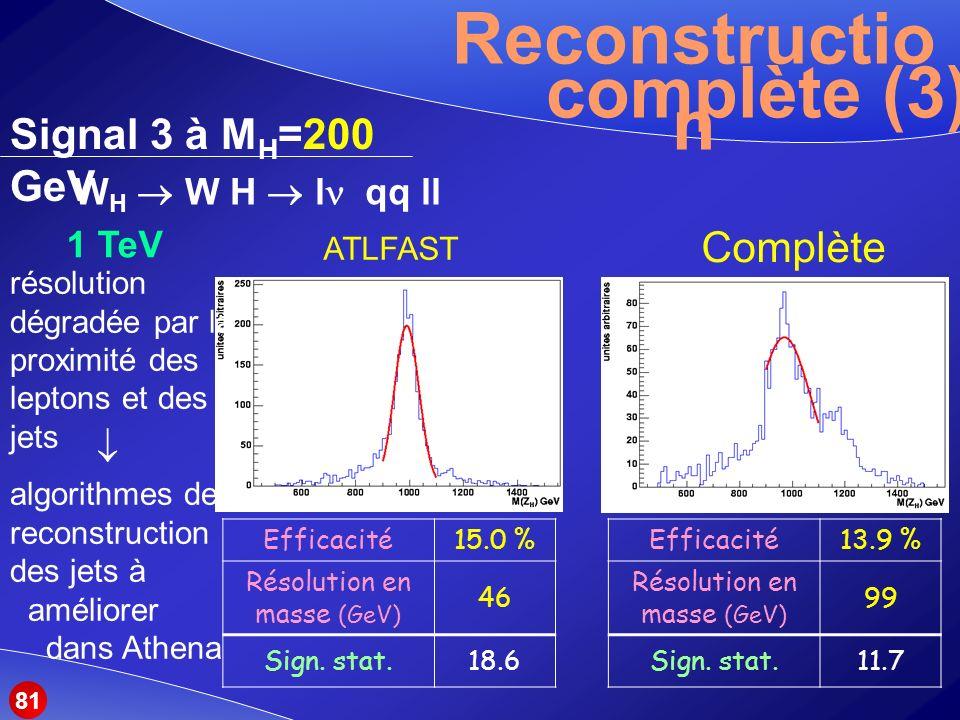 Reconstructio n complète (3) Signal 3 à M H =200 GeV ATLFAST Complète W H W H l qq ll 1 TeV Efficacité15.0 % Résolution en masse (GeV) 46 Sign.