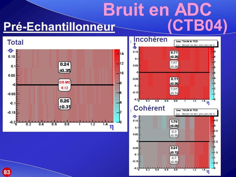 Bruit en ADC Pré-Echantillonneur (CTB04) Total Incohéren t Cohérent 83