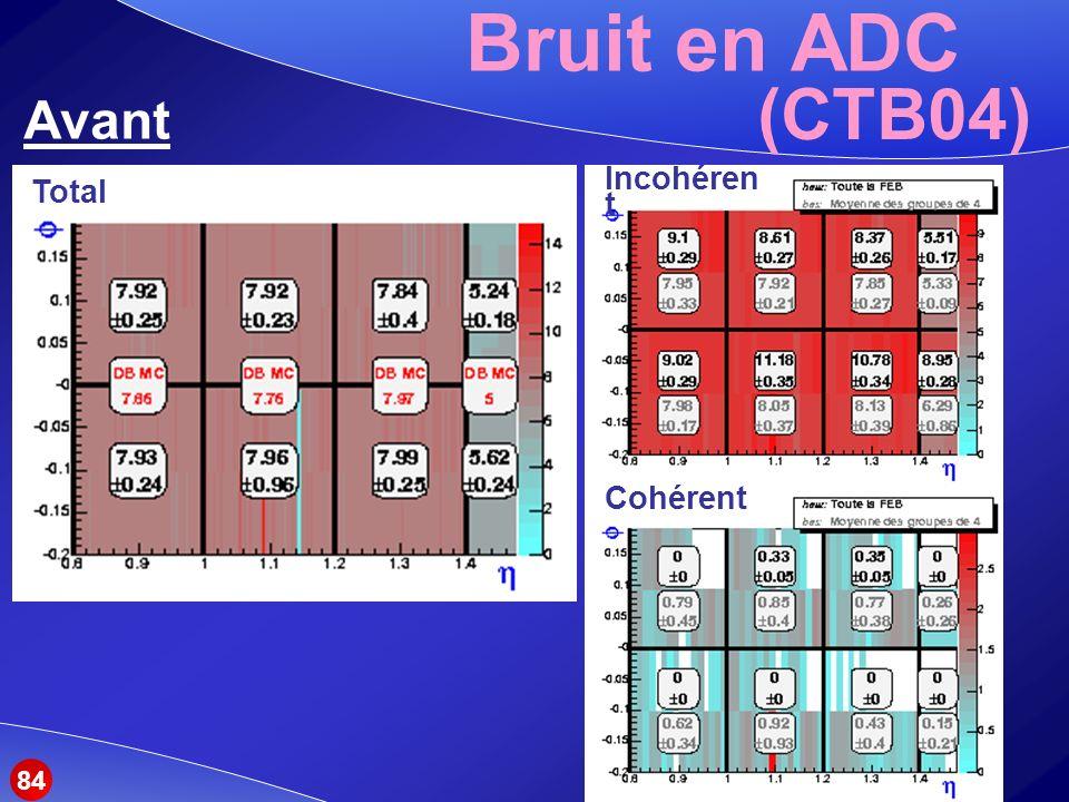 Bruit en ADC Avant (CTB04) Total Incohéren t Cohérent 84