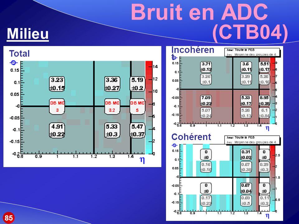 Bruit en ADC Milieu (CTB04) Total Incohéren t Cohérent 85
