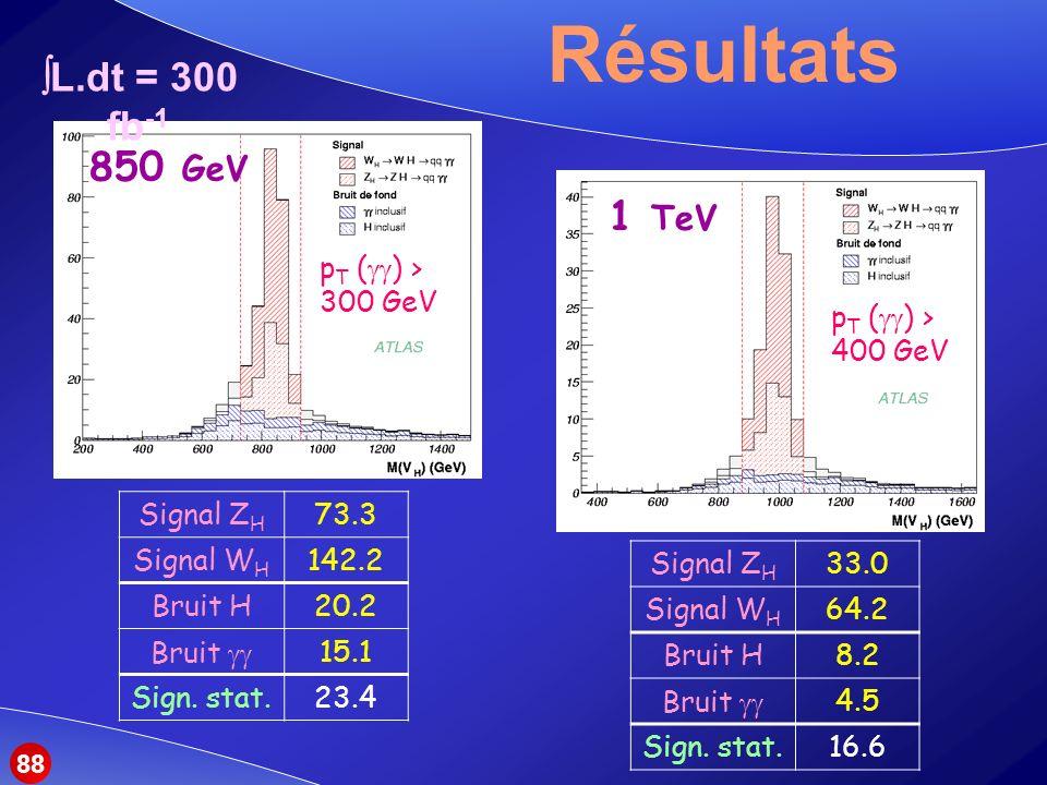 Résultats Signal Z H 33.0 Signal W H 64.2 Bruit H8.2 Bruit 4.5 Sign.