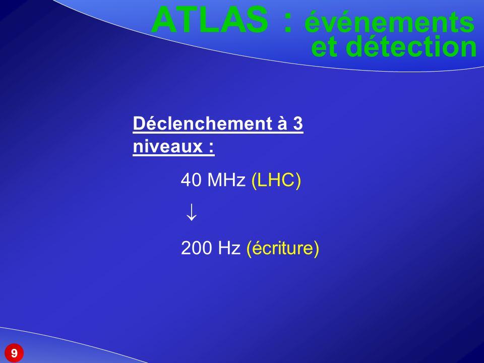 ATLAS : événements et détection 9 Déclenchement à 3 niveaux : 40 MHz (LHC) 200 Hz (écriture)