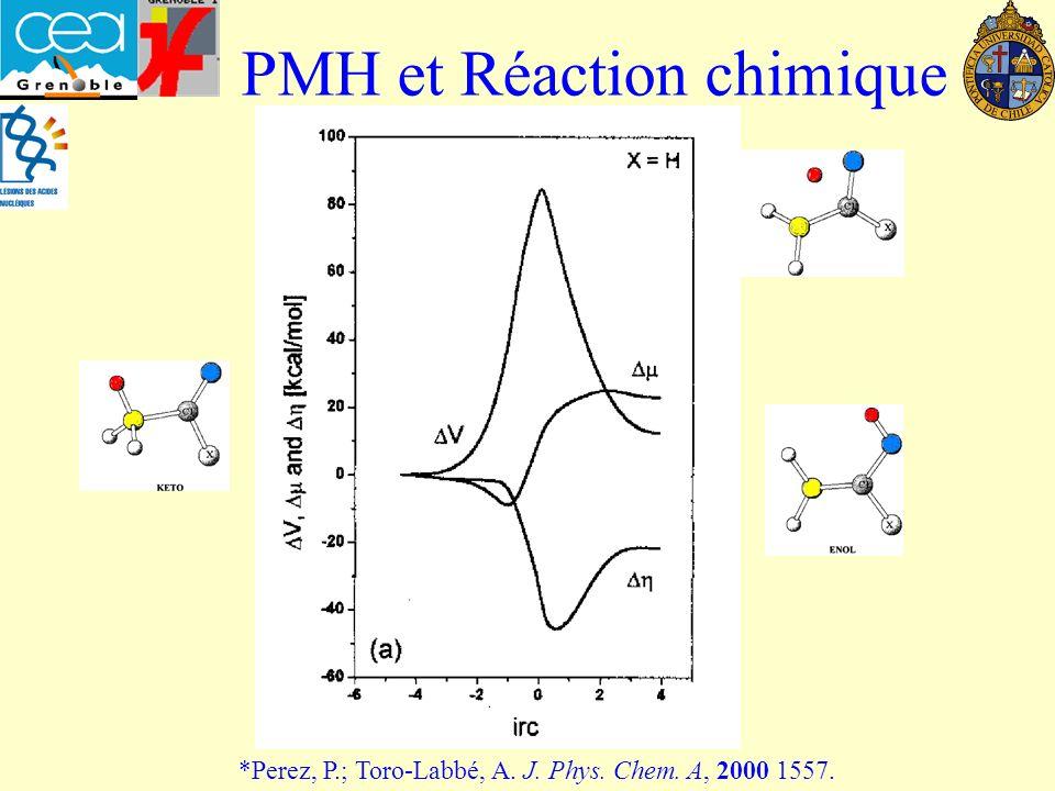 PMH et Réaction chimique *Perez, P.; Toro-Labbé, A. J. Phys. Chem. A, 2000 1557.