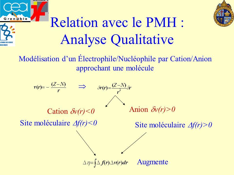 Relation avec le PMH : Analyse Qualitative Modélisation dun Électrophile/Nucléophile par Cation/Anion approchant une molécule Cation v(r)<0 Anion v(r)>0 Site moléculaire f(r)>0 Site moléculaire f(r)<0 Augmente