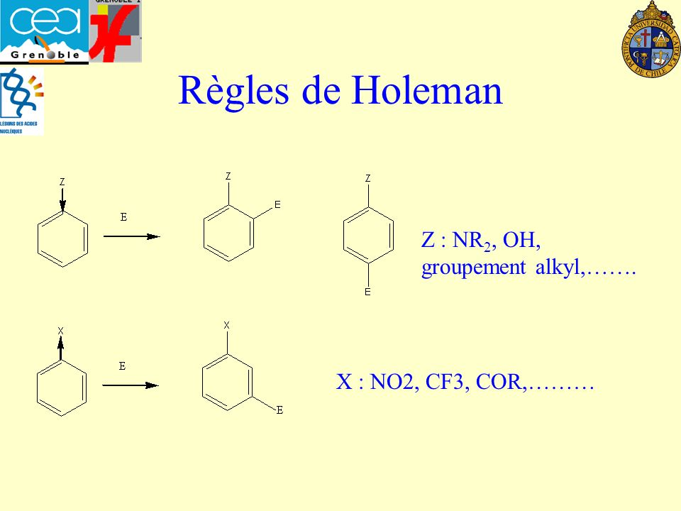 Règles de Holeman Z : NR 2, OH, groupement alkyl,……. X : NO2, CF3, COR,………