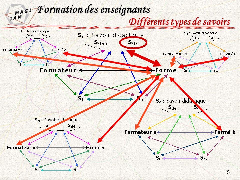 Formation des enseignants Formation des enseignants Différents types de savoirs Différents types de savoirs 5
