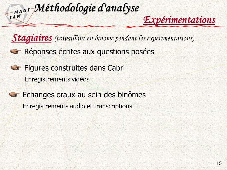 Expérimentations Réponses écrites aux questions posées 15 Méthodologie d'analyse Stagiaires Figures construites dans Cabri Enregistrements vidéos Écha