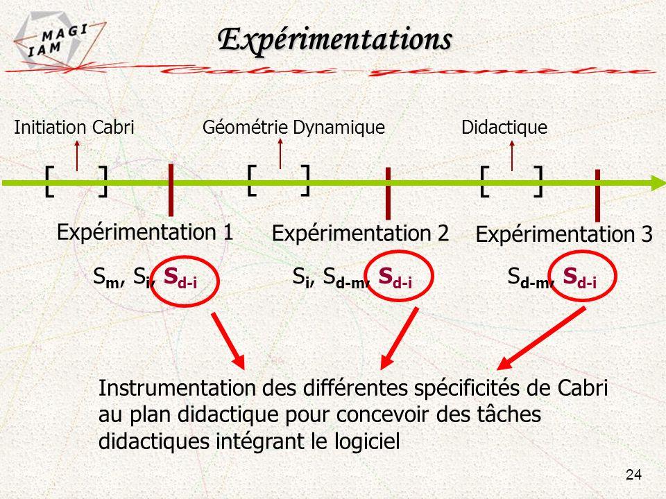 Instrumentation des différentes spécificités de Cabri au plan didactique pour concevoir des tâches didactiques intégrant le logiciel 24 S d-m, S d-i S
