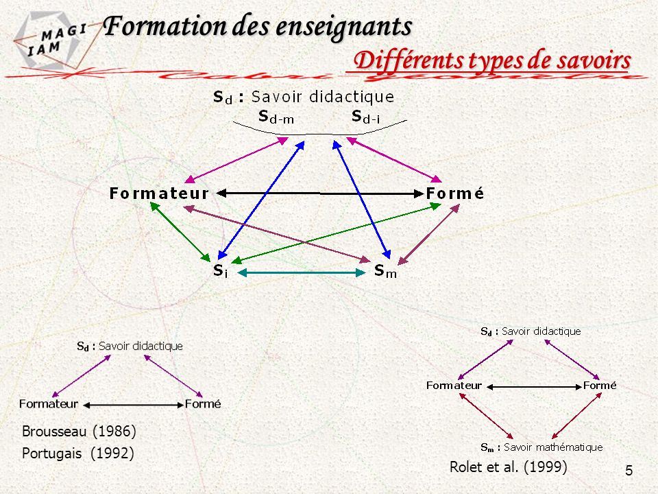 5 Formation des enseignants Formation des enseignants Différents types de savoirs Différents types de savoirs Brousseau (1986) Portugais (1992) Rolet