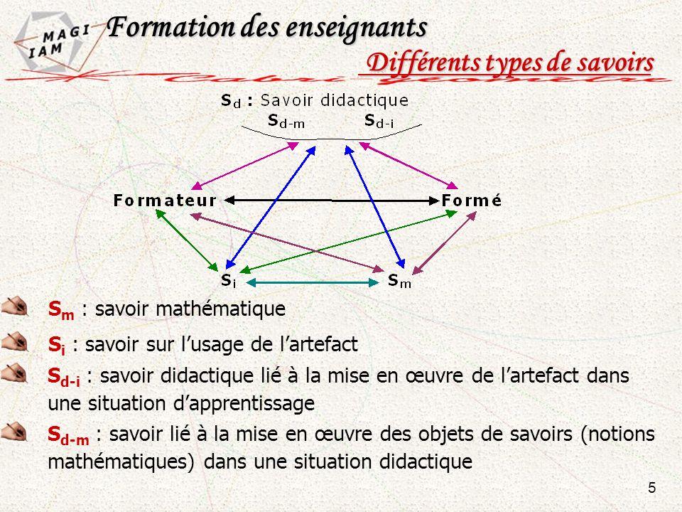 S m : savoir mathématique S i : savoir sur lusage de lartefact S d-i : savoir didactique lié à la mise en œuvre de lartefact dans une situation dappre