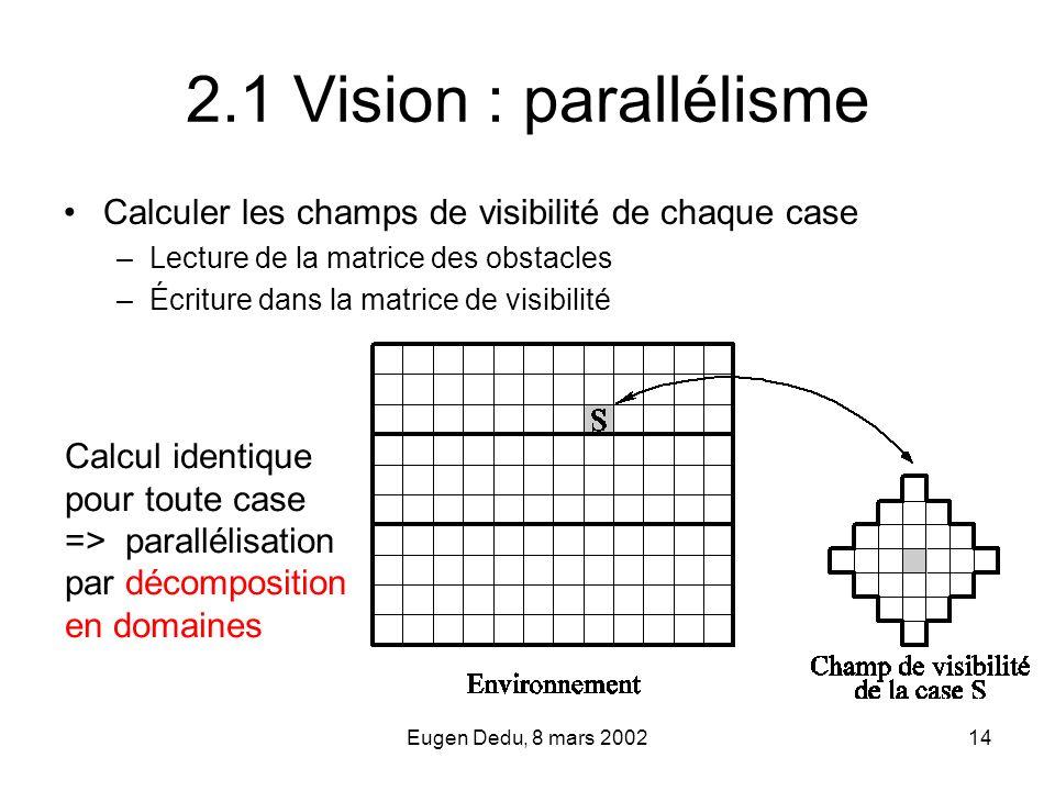 Eugen Dedu, 8 mars 200214 2.1 Vision : parallélisme Calculer les champs de visibilité de chaque case –Lecture de la matrice des obstacles –Écriture da