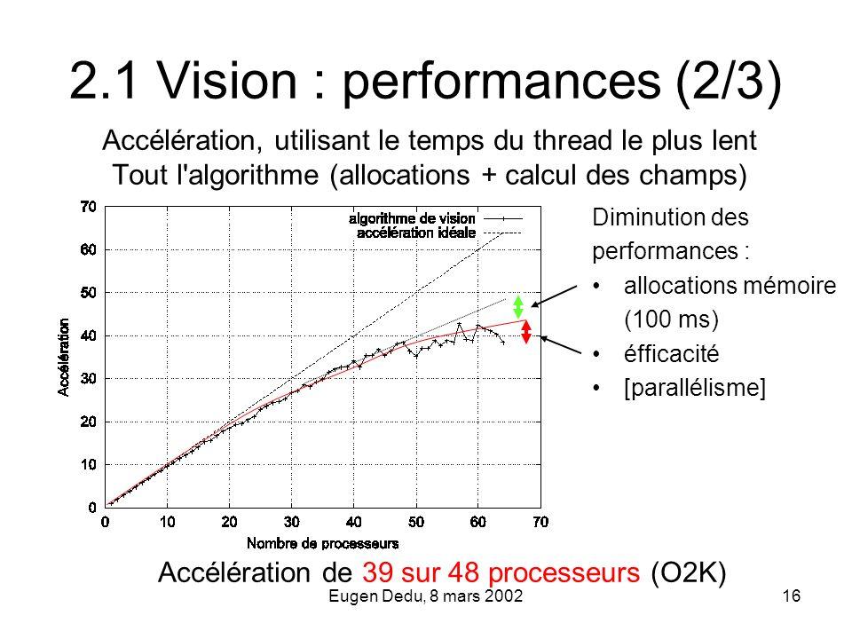 Eugen Dedu, 8 mars 200216 2.1 Vision : performances (2/3) Accélération, utilisant le temps du thread le plus lent Tout l'algorithme (allocations + cal