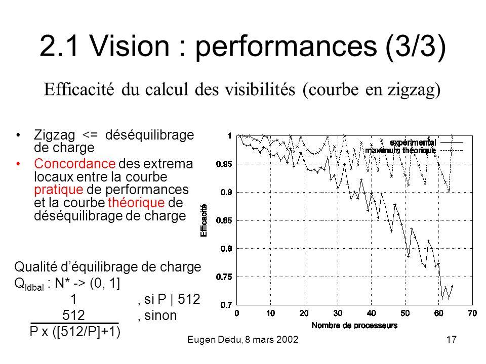 Eugen Dedu, 8 mars 200217 Qualité déquilibrage de charge Q ldbal : N* -> (0, 1] 1, si P | 512 512, sinon P x ([512/P]+1) 2.1 Vision : performances (3/