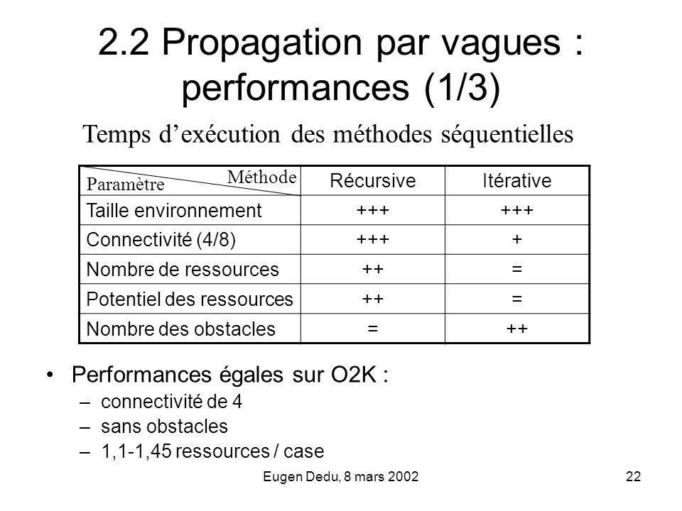 Eugen Dedu, 8 mars 200222 2.2 Propagation par vagues : performances (1/3) Performances égales sur O2K : –connectivité de 4 –sans obstacles –1,1-1,45 r