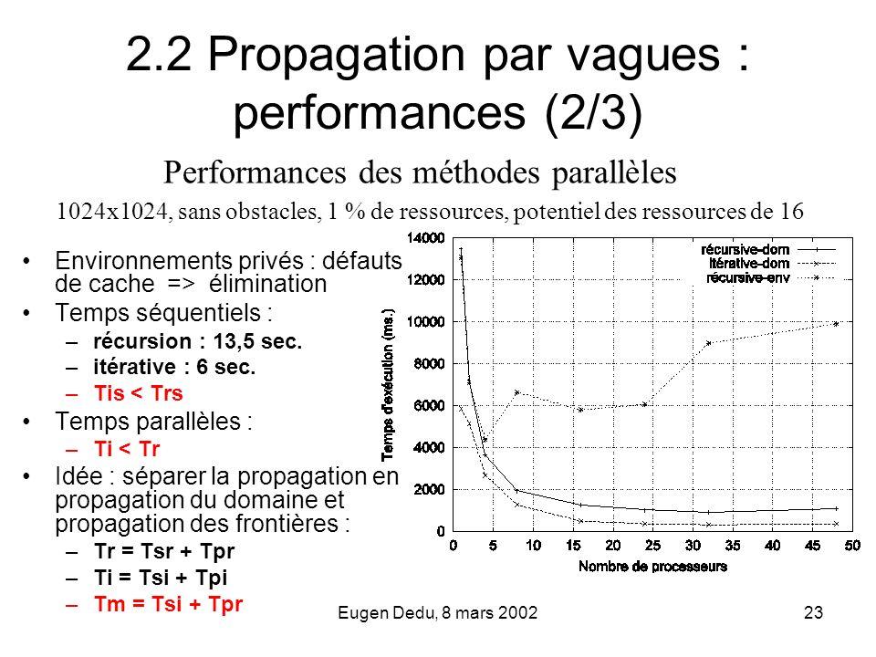 Eugen Dedu, 8 mars 200223 2.2 Propagation par vagues : performances (2/3) Environnements privés : défauts de cache => élimination Temps séquentiels :