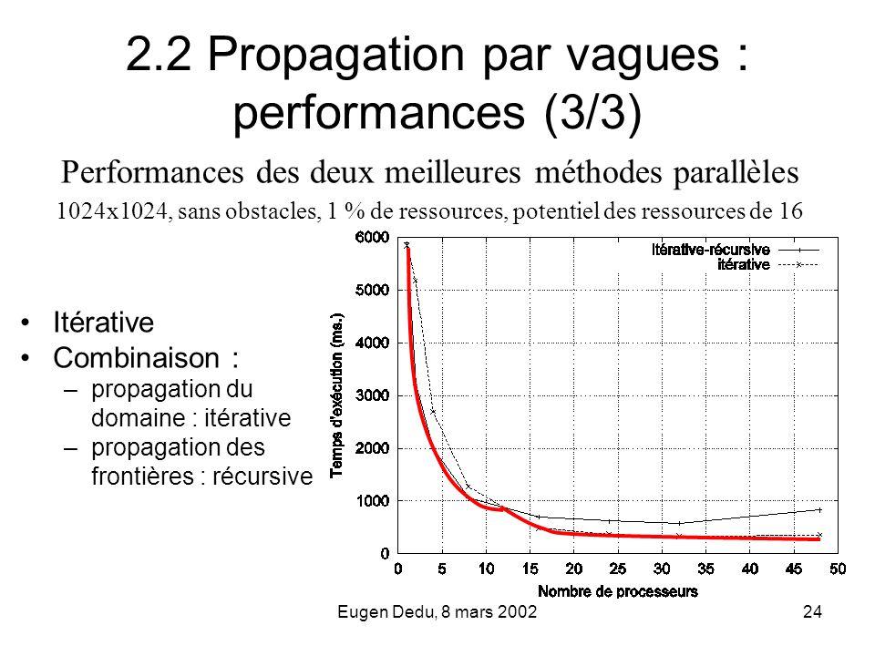 Eugen Dedu, 8 mars 200224 2.2 Propagation par vagues : performances (3/3) Performances des deux meilleures méthodes parallèles Itérative Combinaison :