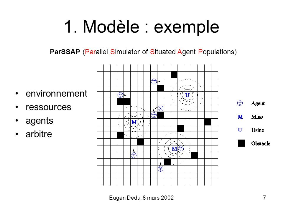 Eugen Dedu, 8 mars 20027 1. Modèle : exemple environnement ressources agents arbitre ParSSAP (Parallel Simulator of Situated Agent Populations)