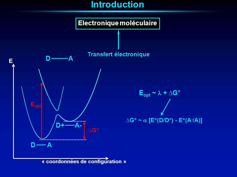 Stockage magnétique de linformation Bistabilité magnétique « Mn 12 » E +S 0 -S M Spin de létat fondamental Anisotropie magnétique Introduction Contrôle de lanisotropie locale E +S0-SM E= DS 2 E H (10 4 Oe) 2 -2 M ( Ν ) 1