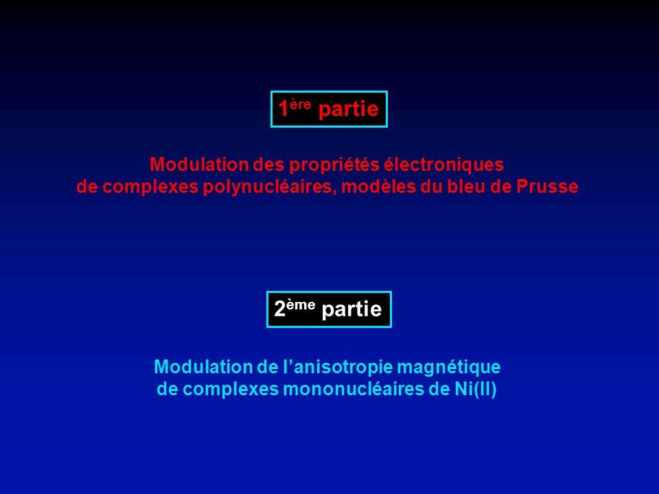 Modulation de lanisotropie magnétique via le ligand Nécessité de multiplier les exemples… [Ni(Cyclam)(NCS) 2 ][Ni(TMC)(NCS) 2 ] Elongation Compression Ni-N ax = 2,11 Å Ni-N eq = 2,07 Å Ni-N ax = 2,04 Å Ni-N eq = 2,08 Å D = + 5,5 cm -1 E/ D  = 0,06 D = - 1,8 cm -1 E/ D  = 0,01 par R.P.E.
