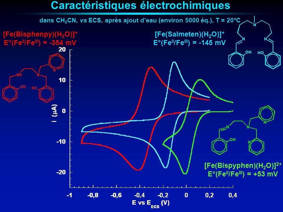 Propriétés magnétiques [Co(CN) 3 (CN(Fe(Salmeten))) 3 ] 2+ La présence dun état excité de transfert de charge métal-métal à basse énergie est indispensable pour quil y ait une interaction ferromagnétique entre les ions Fe(III) Pas dinteraction ferromagnétique intramoléculaire