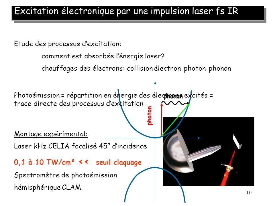 10 Excitation électronique par une impulsion laser fs IR Etude des processus dexcitation: comment est absorbée lénergie laser? chauffages des électron