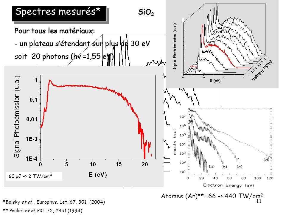 11 Spectres mesurés* *Belsky et al., Europhys. Let. 67, 301 (2004) ** Paulus et al, PRL 72, 2851 (1994) SiO 2 Pour tous les matériaux: - un plateau sé