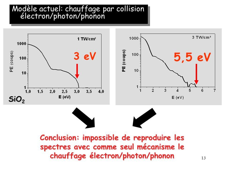 13 3 eV 5,5 eV SiO 2 Modèle actuel: chauffage par collision électron/photon/phonon Conclusion: impossible de reproduire les spectres avec comme seul m
