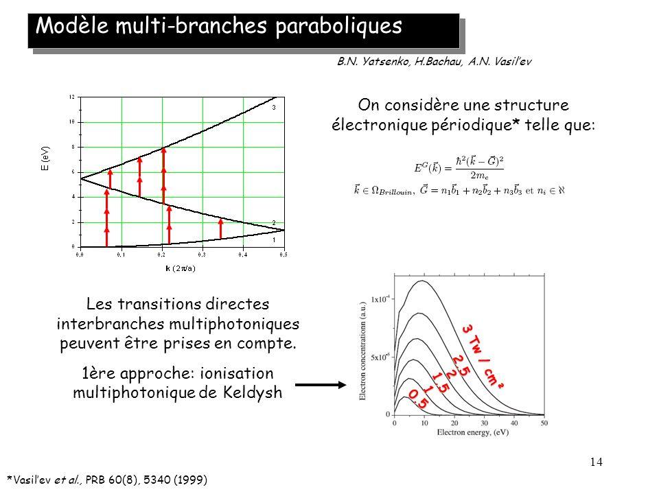 14 Modèle multi-branches paraboliques *Vasilev et al., PRB 60(8), 5340 (1999) On considère une structure électronique périodique* telle que: B.N. Yats