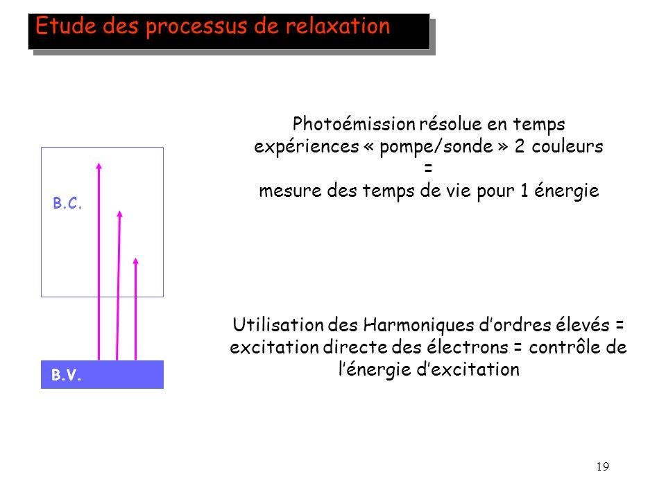 19 Etude des processus de relaxation Utilisation des Harmoniques dordres élevés = excitation directe des électrons = contrôle de lénergie dexcitation