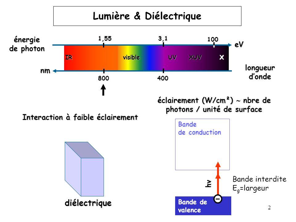 2 800400 énergie de photon longueur donde IRvisible UV XUV X 1,55 eV nm3,1100 éclairement (W/cm²) nbre de photons / unité de surface LumièreLumière &