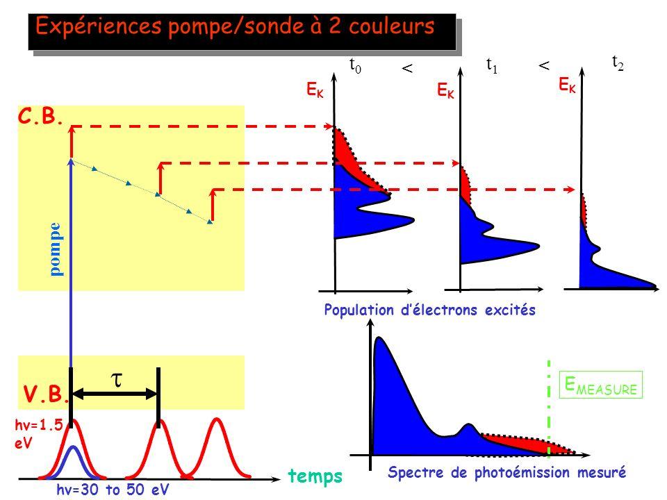 20 Expériences pompe/sonde à 2 couleurs temps V.B. C.B. pompe t0t0 EKEK E MEASURE t2t2 EKEK < < t1t1 EKEK hv=30 to 50 eV hv=1.5 eV Population délectro