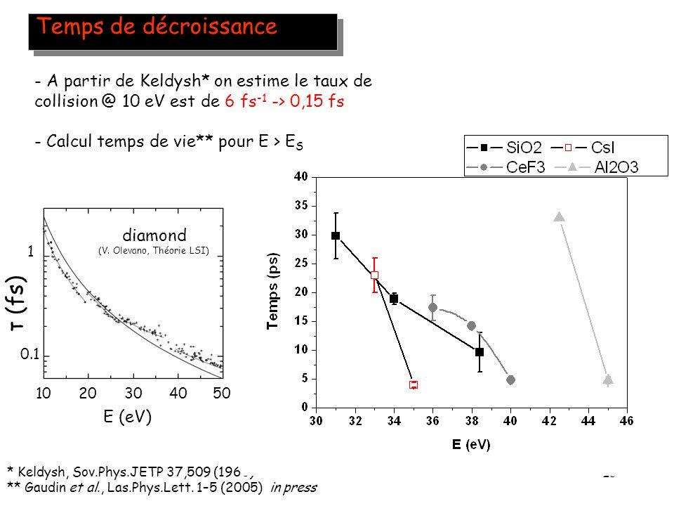 25 Temps de décroissance * Keldysh, Sov.Phys.JETP 37,509 (1960) ** Gaudin et al., Las.Phys.Lett. 1–5 (2005) in press E (eV) τ (fs) 0.1 1 diamond 10203