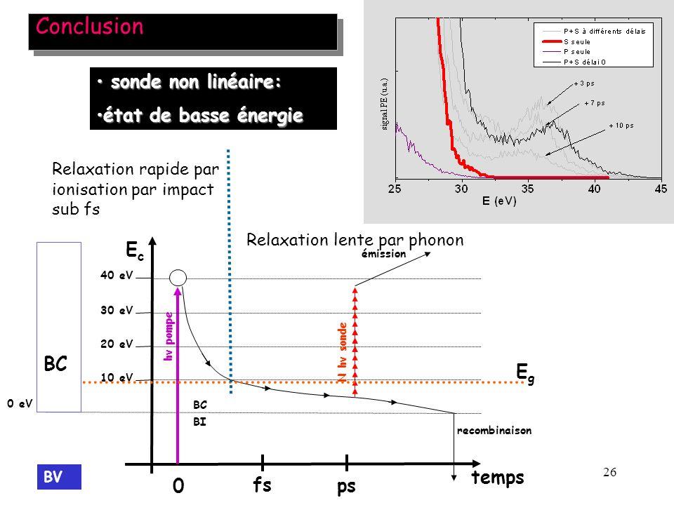 26 Conclusion sonde non linéaire: sonde non linéaire: état de basse énergieétat de basse énergie EcEc 0 fs ps 10 eV 20 eV 30 eV 0 eV émission BC 40 eV