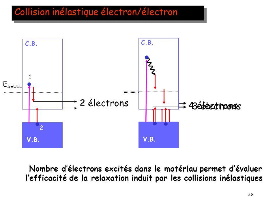 28 Collision inélastique électron/électron V.B. C.B. 2 électrons V.B. C.B. 4 électrons Nombre délectrons excités dans le matériau permet dévaluer leff