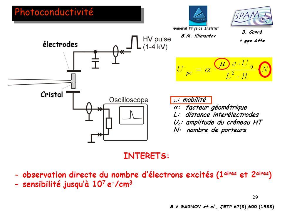 29 Photoconductivité INTERETS: - observation directe du nombre délectrons excités (1 aires et 2 aires ) - sensibilité jusquà 10 7 e - /cm 3 General Ph