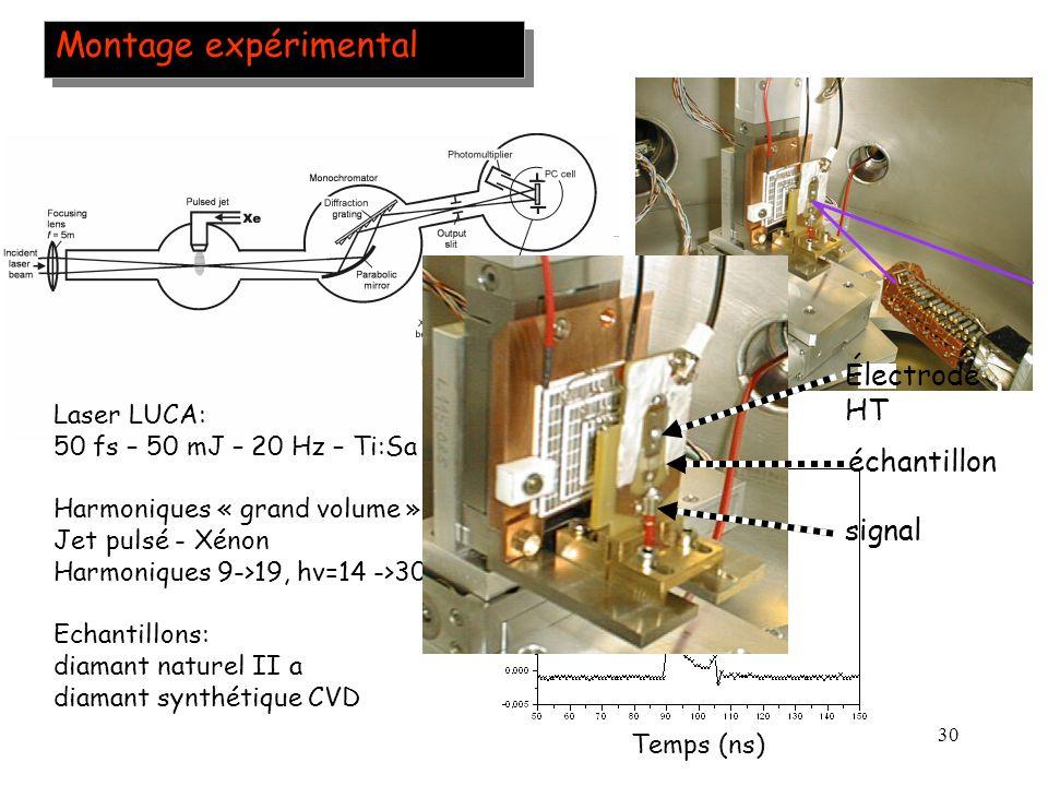 30 Montage expérimental Laser LUCA: 50 fs – 50 mJ – 20 Hz – Ti:Sa Harmoniques « grand volume »: Jet pulsé - Xénon Harmoniques 9->19, hv=14 ->30 eV Ech