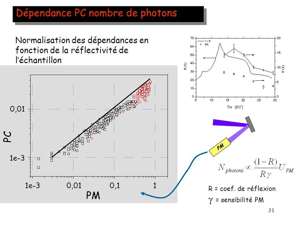 31 Dépendance PC nombre de photons PM Normalisation des dépendances en fonction de la réflectivité de léchantillon R = coef. de réflexion = sensibilit