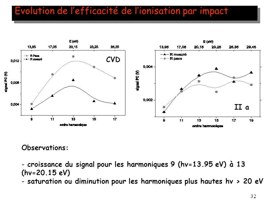 32 Evolution de lefficacité de lionisation par impact CVD Observations: - croissance du signal pour les harmoniques 9 (hv=13.95 eV) à 13 (hv=20.15 eV)