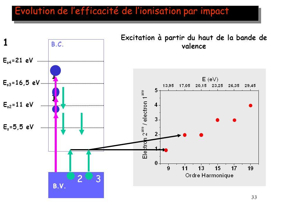 33 Evolution de lefficacité de lionisation par impact E s =5,5 eV B.V. B.C. 1 2 1 3 2 E s2 =11 eV E s3 =16,5 eV E s4 =21 eV 1 Excitation à partir du h