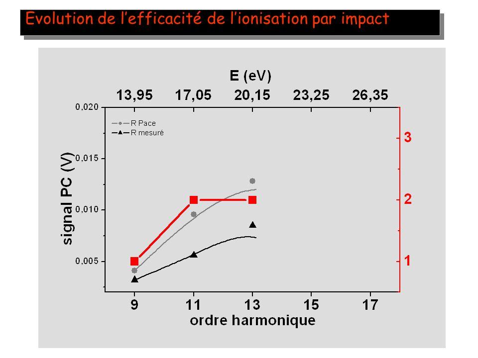 34 Evolution de lefficacité de lionisation par impact