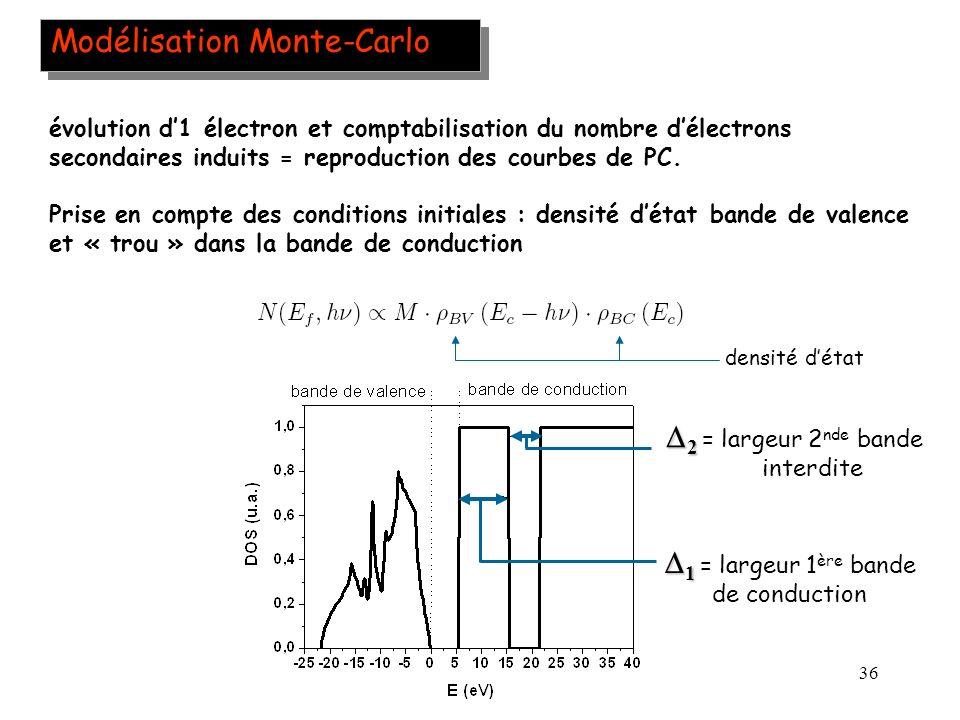 36 Modélisation Monte-Carlo évolution d1 électron et comptabilisation du nombre délectrons secondaires induits = reproduction des courbes de PC. Prise
