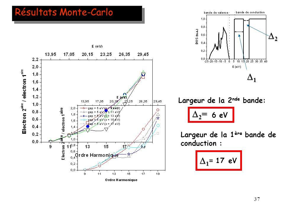 37 Résultats Monte-Carlo Largeur de la 2 nde bande: 0 246 eV 2 = 2 = 2 1 Largeur de la 1 ère bande de conduction : 11913eV 1 = 1 = 1517