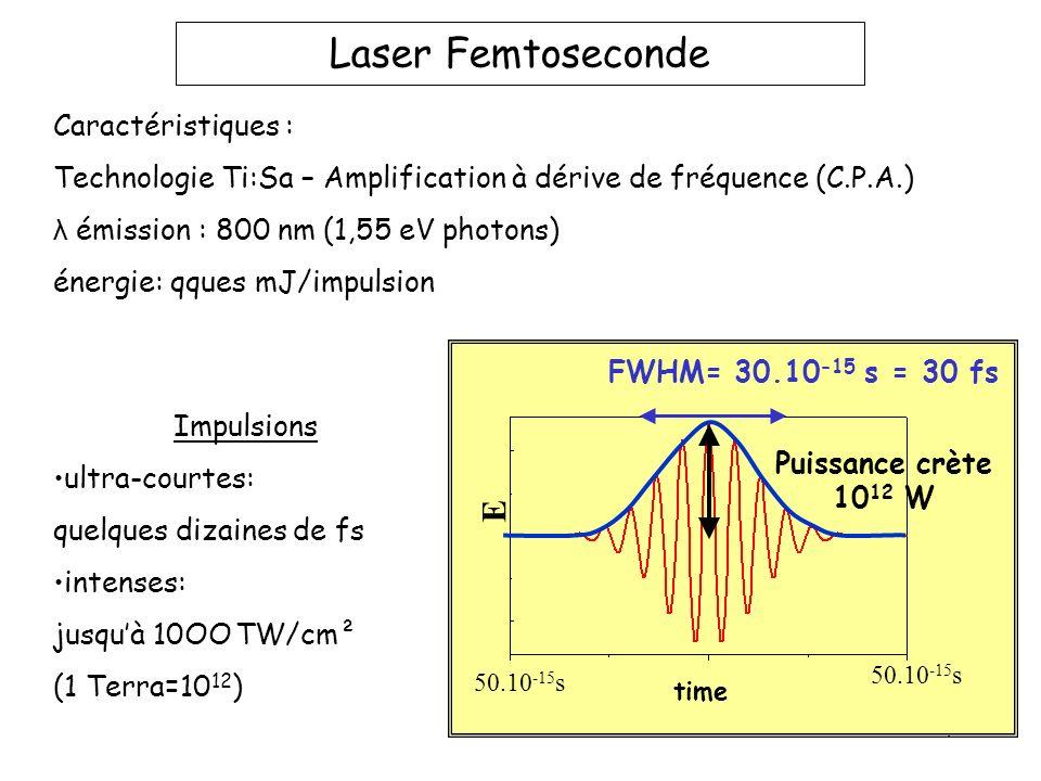 4 E time FWHM= 30.10 -15 s = 30 fs Puissance crète 10 12 W 50.10 -15 s Impulsions ultra-courtes: quelques dizaines de fs intenses: jusquà 10OO TW/cm²