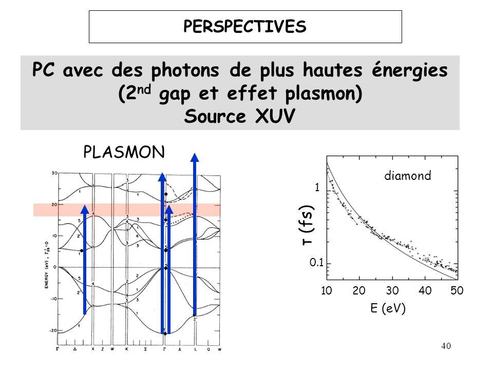 40 PERSPECTIVES PC avec des photons de plus hautes énergies (2 nd gap et effet plasmon) Source XUV E (eV) τ (fs) 0.1 1 diamond 1020304050 PLASMON