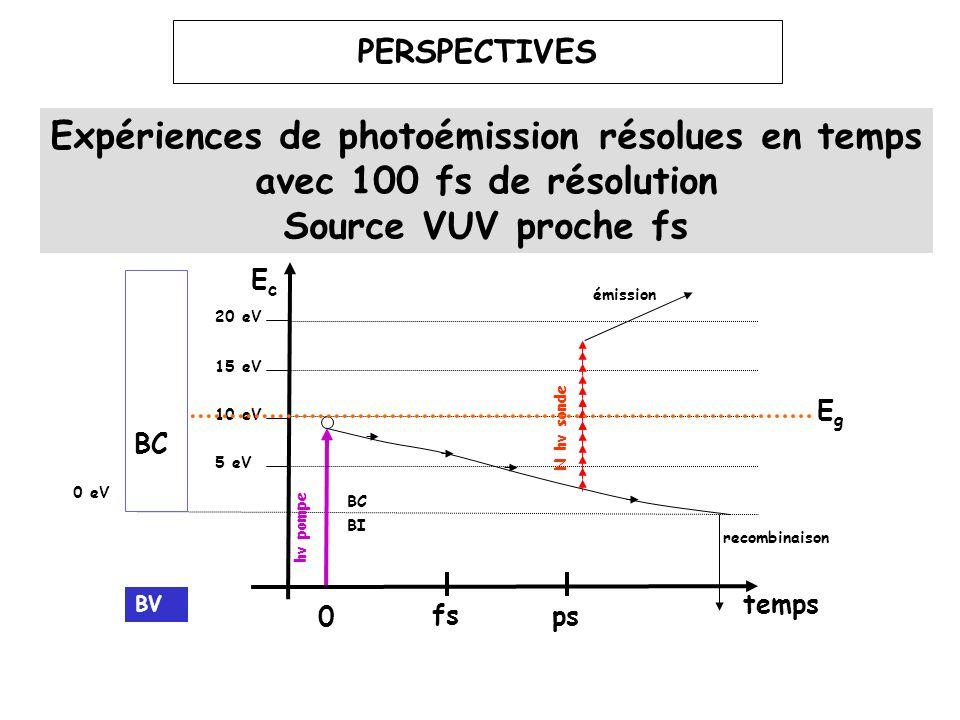 41 PERSPECTIVES Expériences de photoémission résolues en temps avec 100 fs de résolution Source VUV proche fs EcEc 0 fs ps 10 eV 20 eV 30 eV 0 eV émis