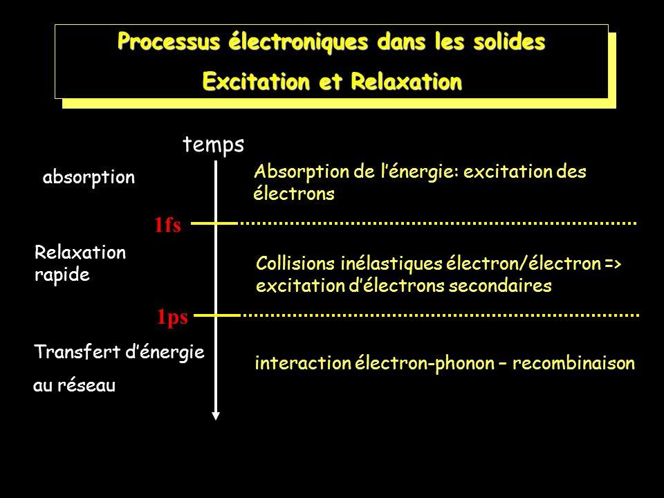 6 interaction électron-phonon – recombinaison Transfert dénergie au réseau Processus électroniques dans les solides Excitation et Relaxation absorptio