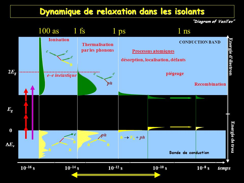 7 CONDUCTION BAND Bande de conduction ph h e ph Thermalisation par les phonons h V k + ph 10 –16 s10 –14 s10 –12 s10 –10 s10 –8 stemps e–e inelastique