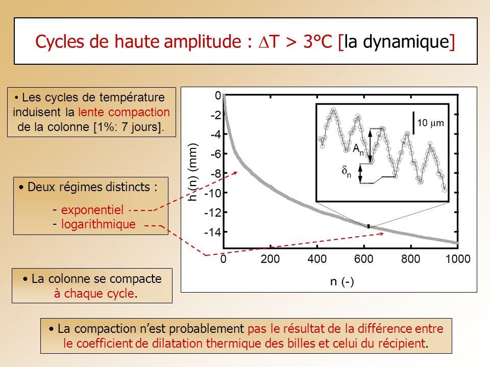 Cycles de haute amplitude : T > 3°C [la dynamique] Les cycles de temp é rature induisent la lente compaction de la colonne [1%: 7 jours]. Deux régimes